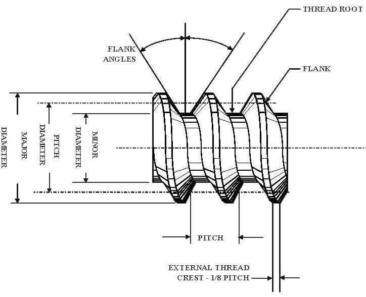 Parts Of A Thread