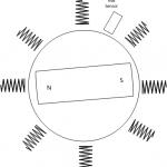 Brushless motors for power tools